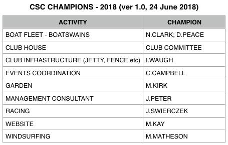 CSC CHAMPIONS